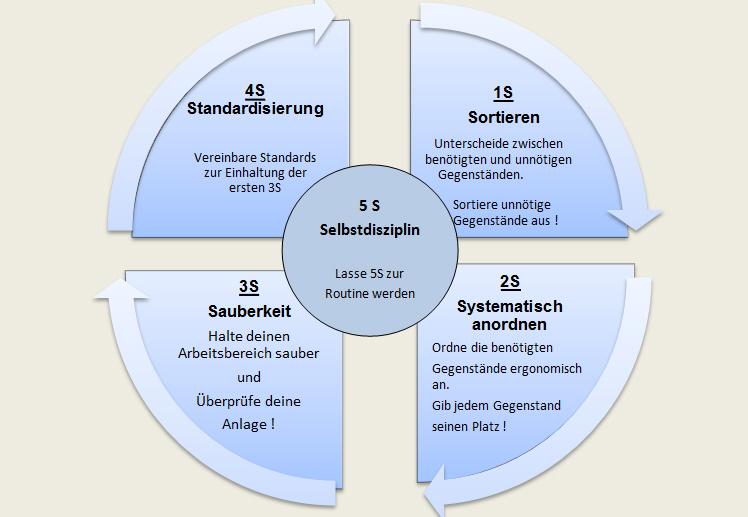 5smethode